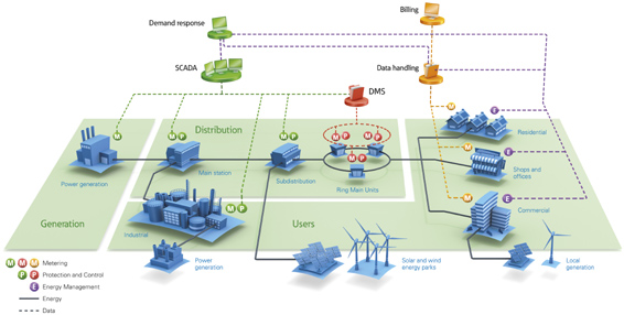 Medium Voltage Automation Solutions Eaton Uk Power